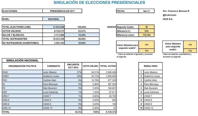 resultados-proyectado-2017-lasso_pagina_1