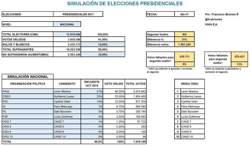 resultados-proyectado-2017_pagina_1