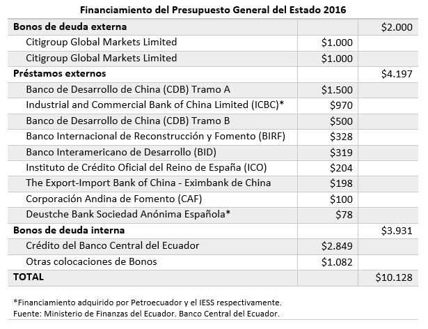 financiamiento2016
