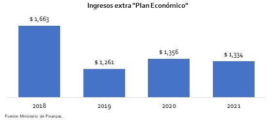 Recaudación Plan Econ